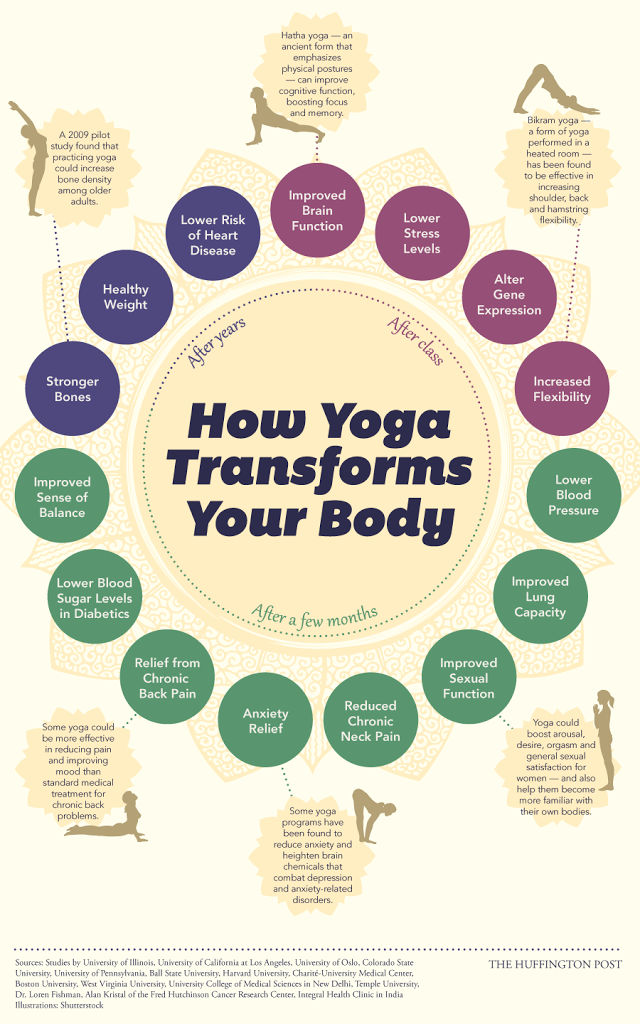 How Yoga Changes Your Body